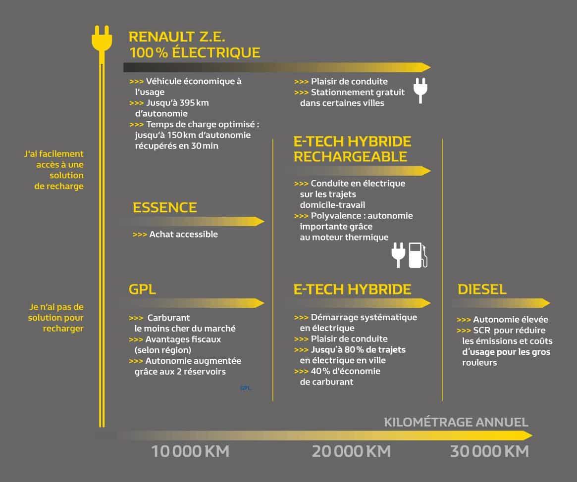 Tableau-Comparatif-Energie-Motorisation